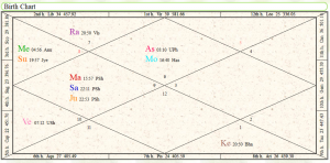 Vedic Astrology_Birth_Chart