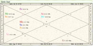 Vedic Astrology_Birth_Chart